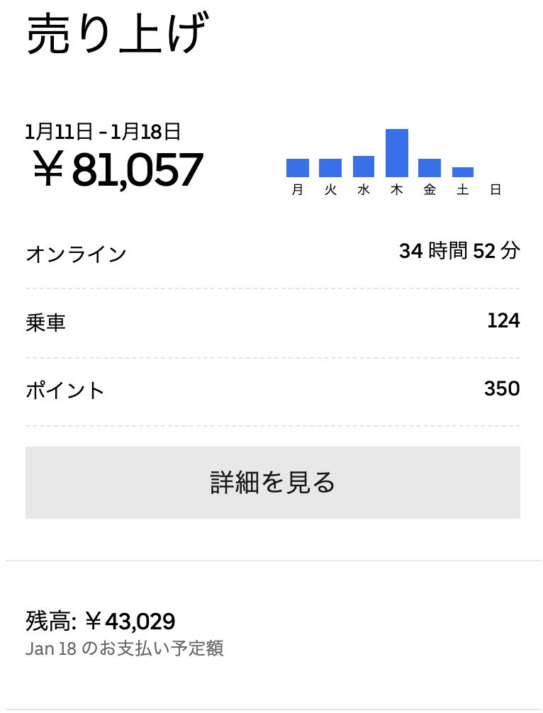ウーバーイーツバイク配達員、2021年1月の渋谷エリア売上公開!!
